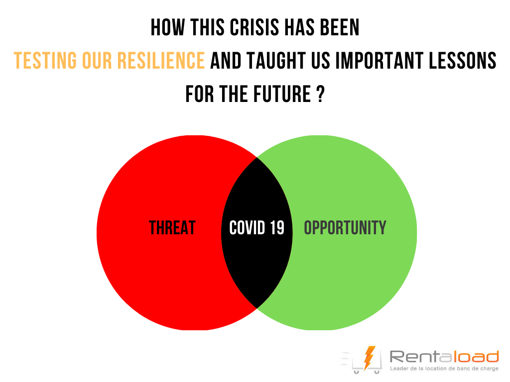 COVID-19 : Threat Opportunity